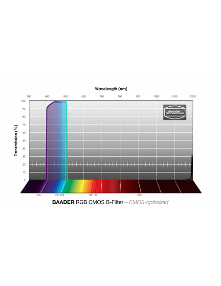 Baader RGB-B 50x50mm Filter - CMOS-optimized - 2961605B - 4