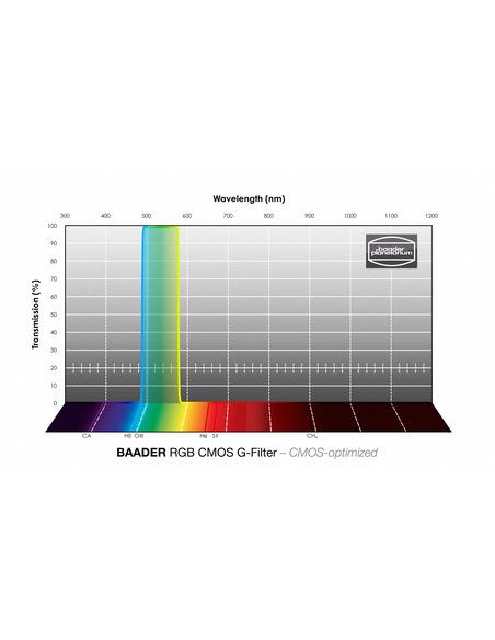 Baader RGB-G 50x50mm Filter - CMOS-optimized - 2961605G - 4