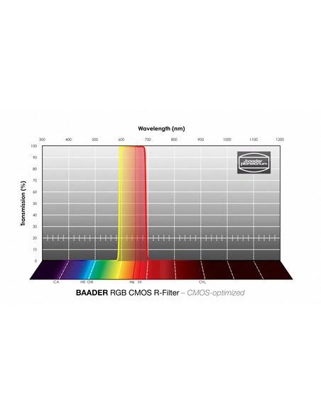 Baader RGB-R 50x50mm Filter - CMOS-optimized - 2961605R - 4
