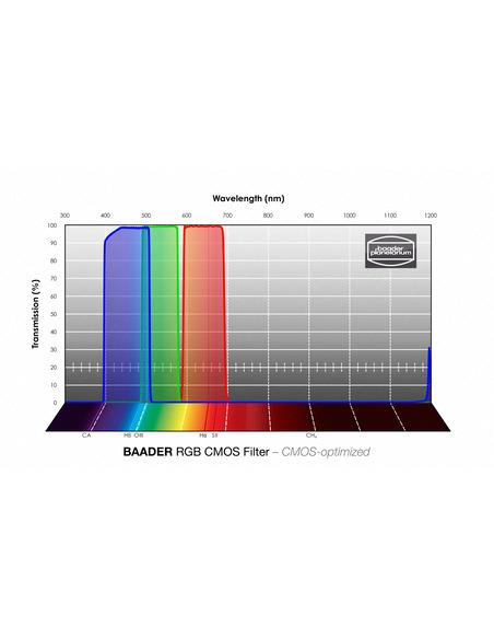 Baader RGB 65x65mm Filterset - CMOS-optimized - 2961606 - 3