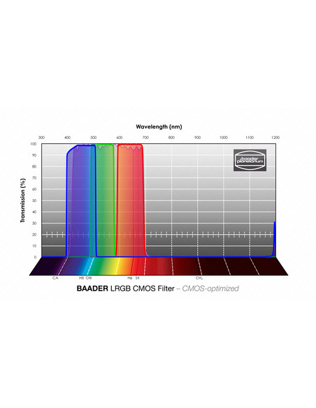 Baader LRGB 36 mmmm Filterset - CMOS-optimized - 2961612 - 4