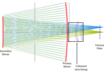 Optical desgn Planewave Delta Rho 350 F/3 Telescope
